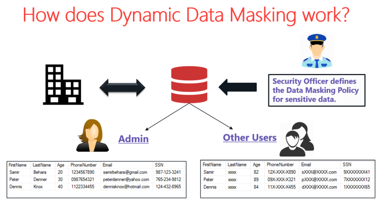 Dynamic Data Masking Working