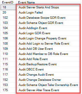 SQL Audit Events