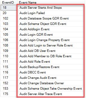 SQL Audit Events