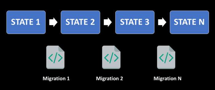 Migration based approach