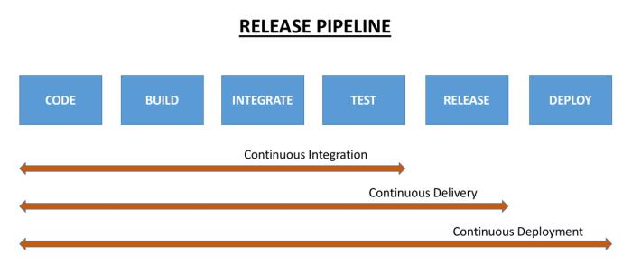 Release Pipeline