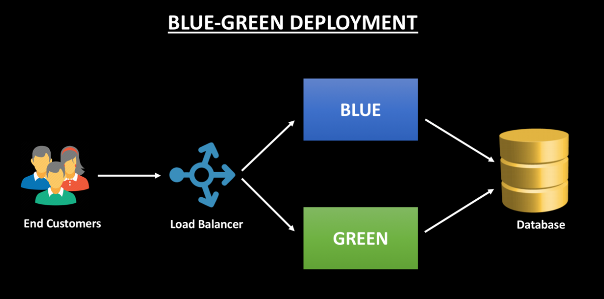 Continuous Delivery with Blue-Green Deployments