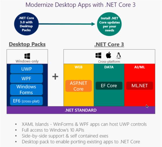dotNET Core 3.png