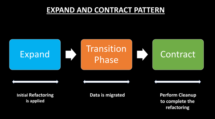 Expand and Contract Pattern