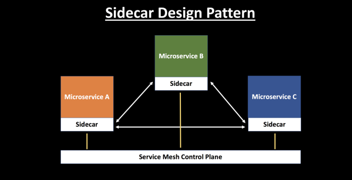 Sidecar Design Pattern
