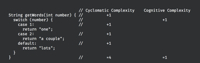 Cognitive Complexity Measure