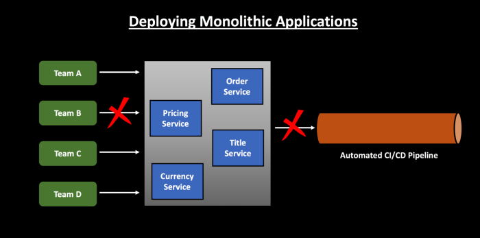 Deploying Monolithic Applications