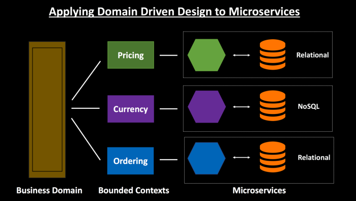 Domain Driven Design in Microservices