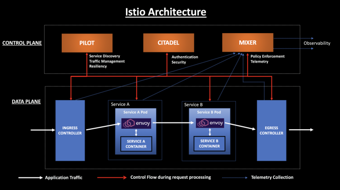 Simplifying Microservice Architecture With Envoy and Istio