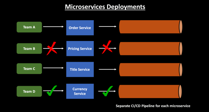 Microservices Deployment.png