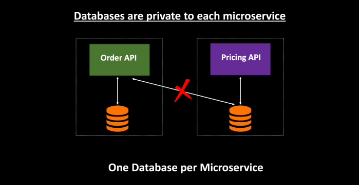 One Database per Microservice