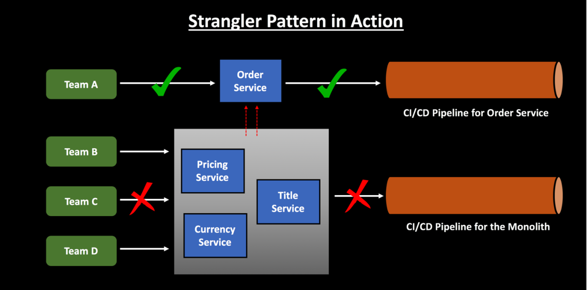 Monolith to Microservices using Strangler Pattern