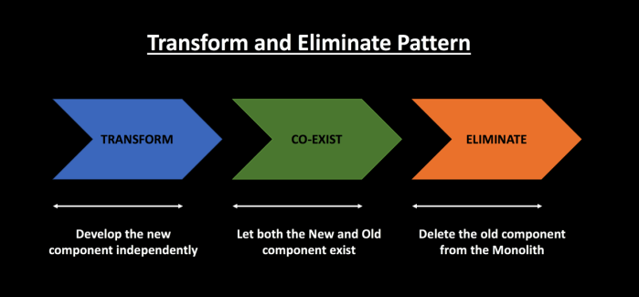 Transform and Eliminate Pattern