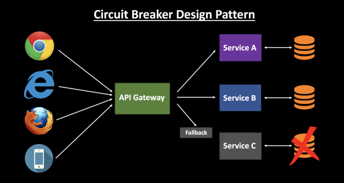 Circuit Breaker Design Pattern