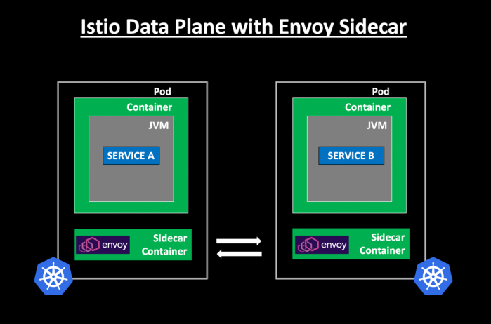 Istio Data Plane with Envoy Sidecar