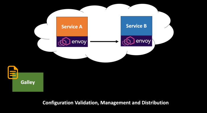 Configuration Validation, Management, and Distribution