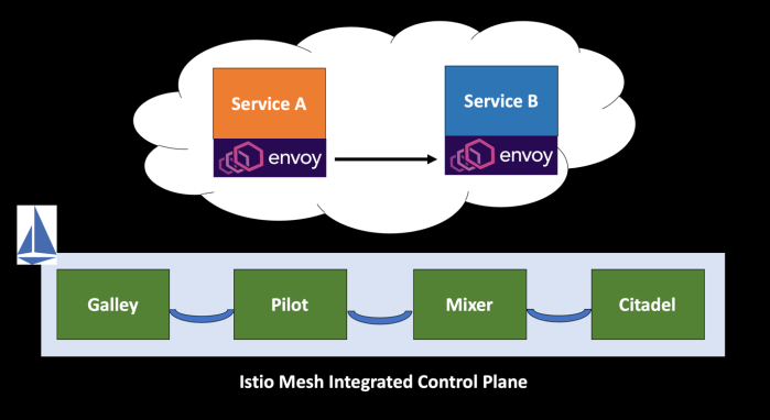 Istio Mesh Integrated Control Plane