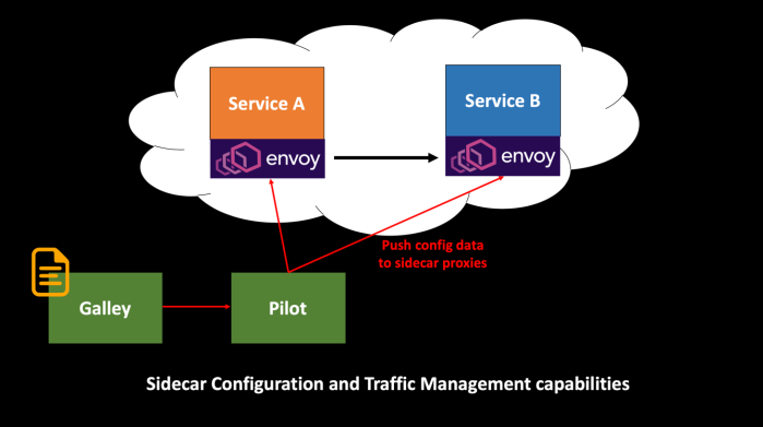 Sidecar Configuration and Traffic Management Capabilities