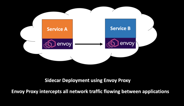 Sidecar Deployment Using Envoy Proxy