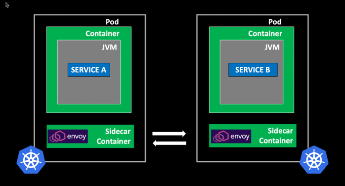 Microservices Journey from Netflix OSS to Istio Service Mesh