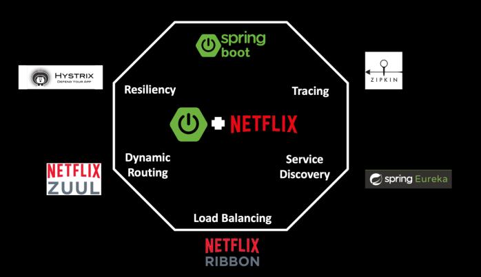 Netflix OSS Microservices