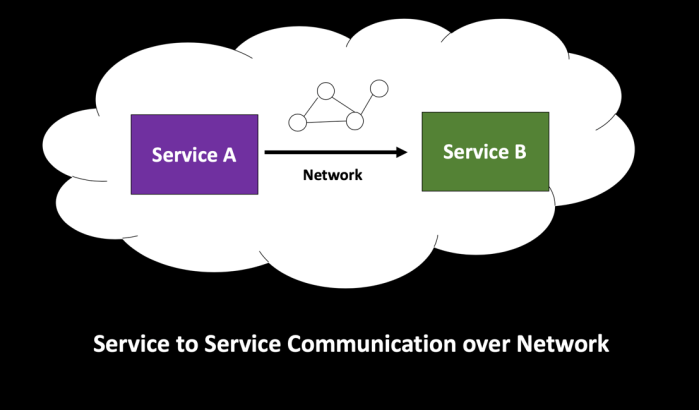 Service to Service Communication Over a Network