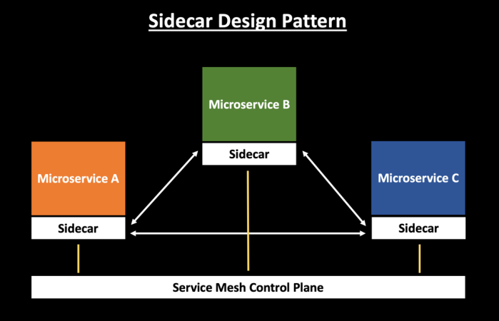 Sidecar Design Pattern