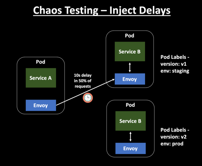 Chaos Testing - Inject Delays