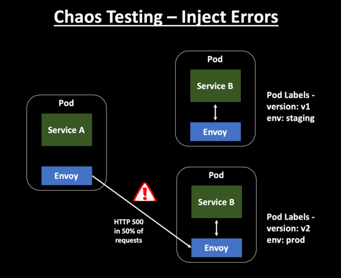 Chaos Testing - Inject Errors