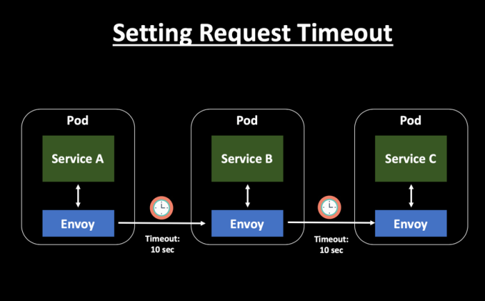 Handling Service Timeouts Using Istio - DZone Performance