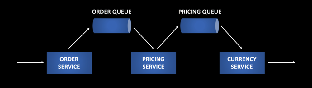 Message Queues in Microservice Architecture